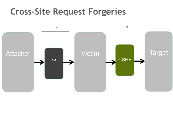 Cross-Site Request Forgeries