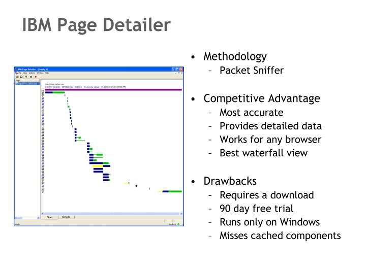 IBM Page Detailer