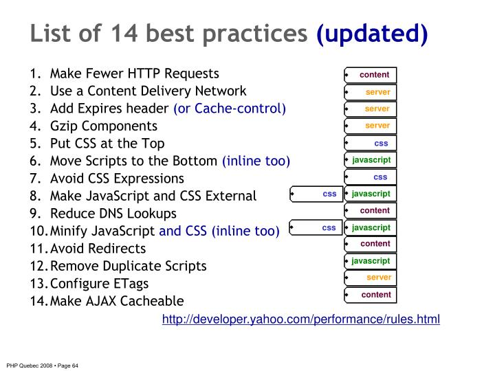 List of 14 best practices