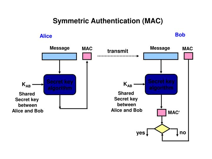 Symmetric Authentication (MAC)