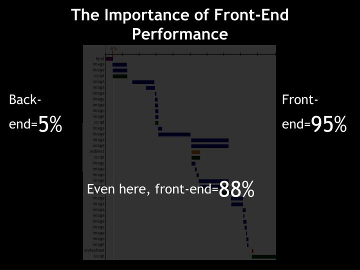The Importance of Front-End Performance