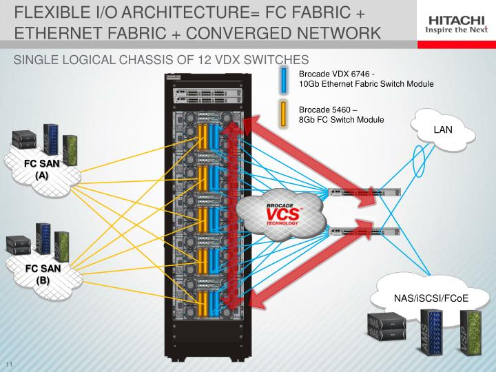 FLEXIBLE I/O ARCHITECTURE= FC Fabric +