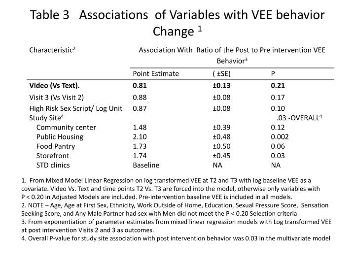 Table 3   Associations  of Variables with VEE behavior Change