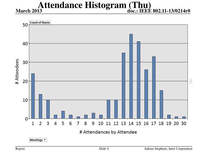 Attendance Histogram (Thu)