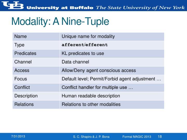 Modality: A Nine-Tuple