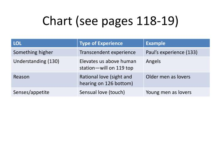 Chart (see pages 118-19)