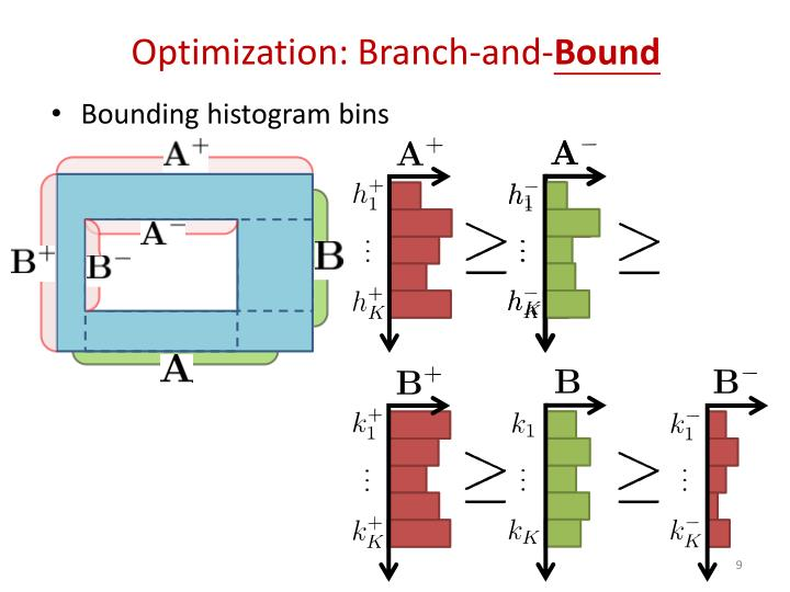 Optimization: Branch-and-