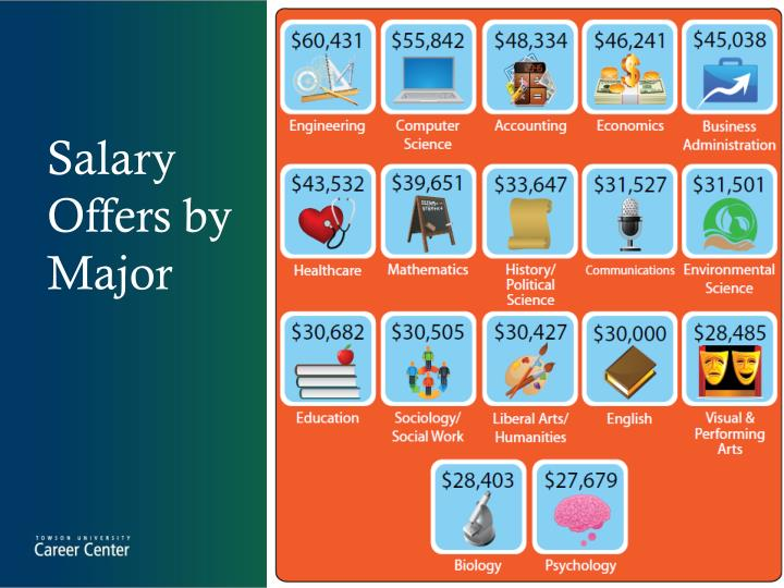 Salary Offers by Major