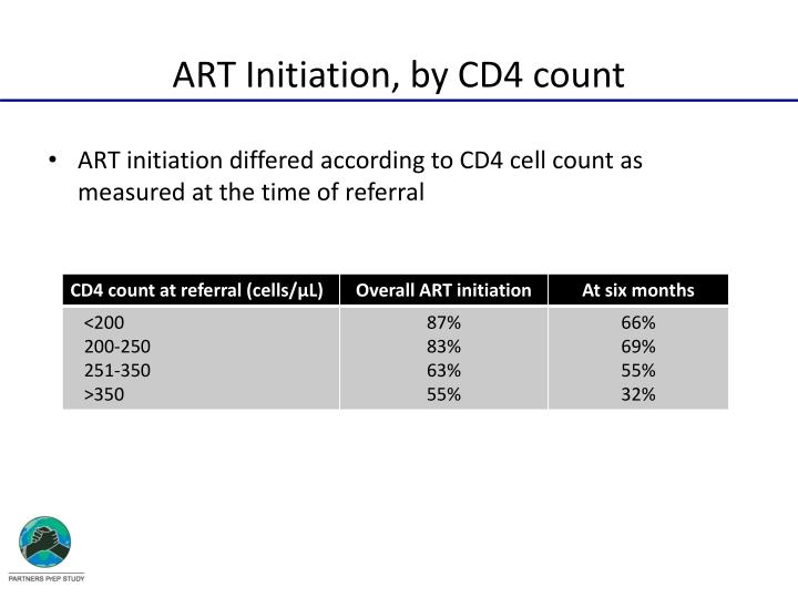 ART Initiation, by CD4 count