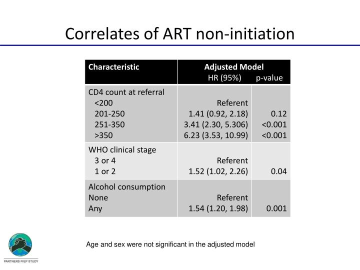 Correlates of ART non-initiation
