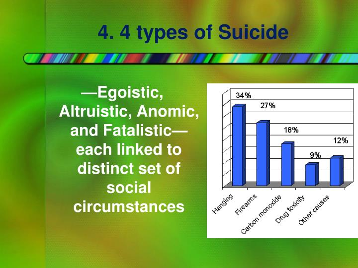 4. 4 types of Suicide