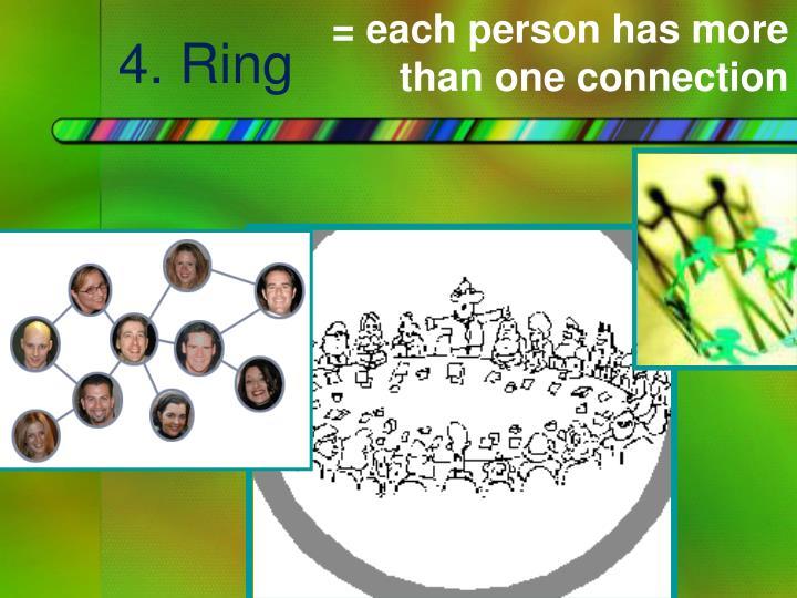 4. Ring