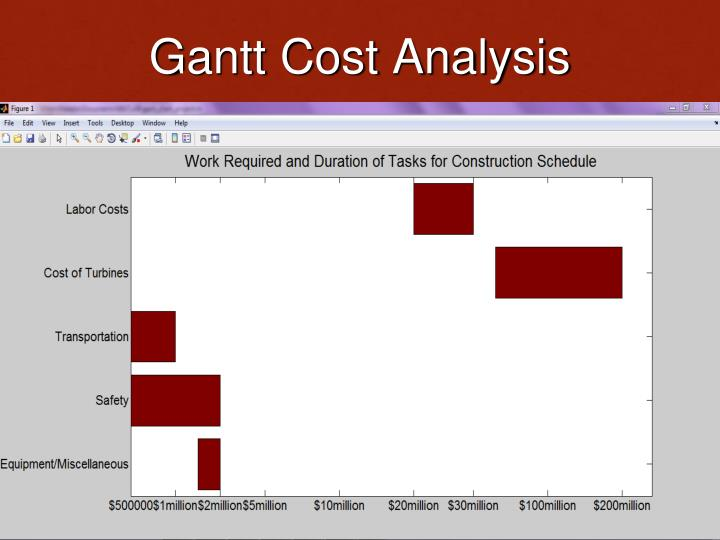 Gantt Cost Analysis