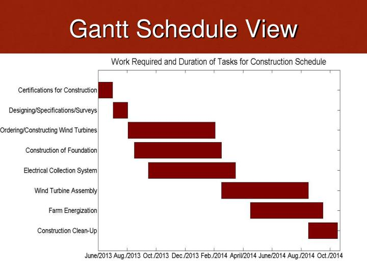 Gantt Schedule View
