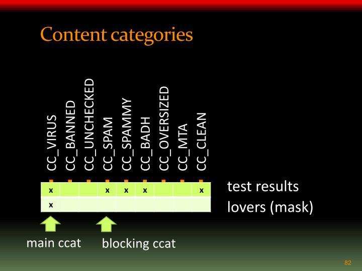 Content categories