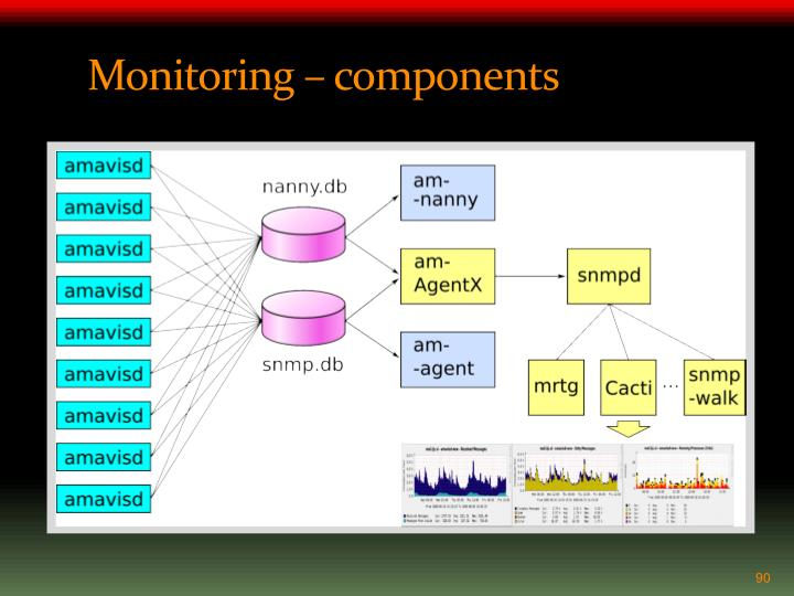 Monitoring – components