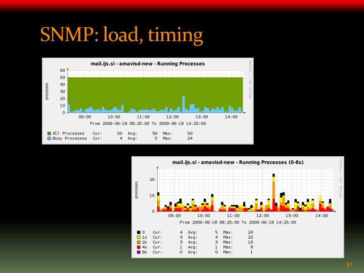SNMP: load, timing