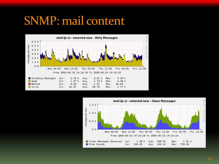 SNMP: mail content