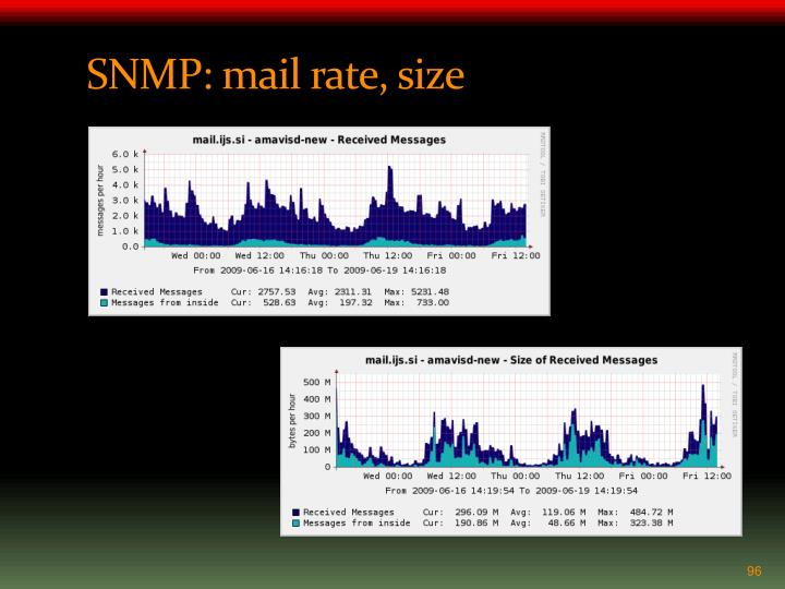 SNMP: mail rate, size