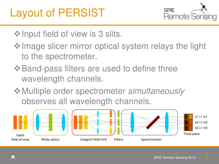 Layout of PERSIST