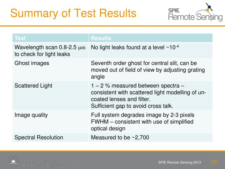 Summary of Test Results