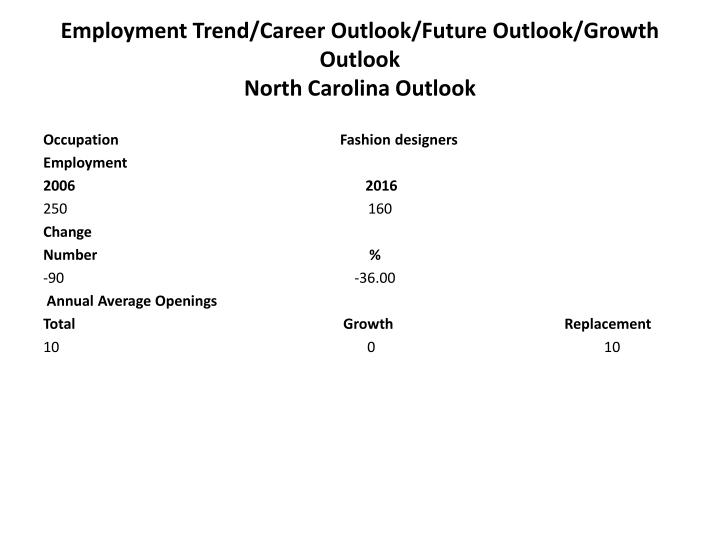 Employment Trend/Career Outlook/Future Outlook/Growth Outlook