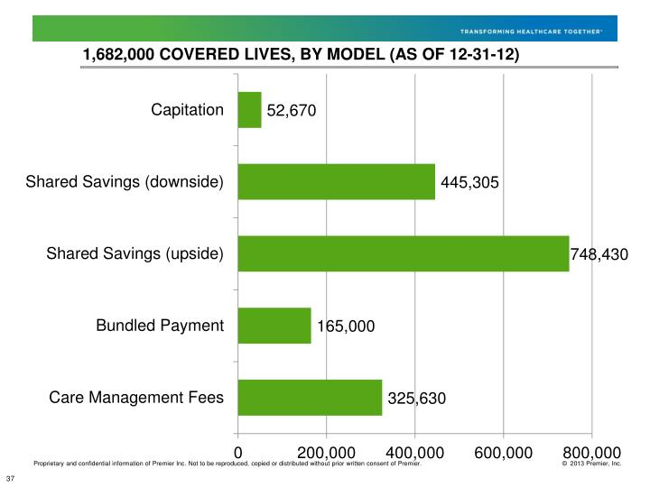 1,682,000 Covered lives, by model (as of 12-31-12
