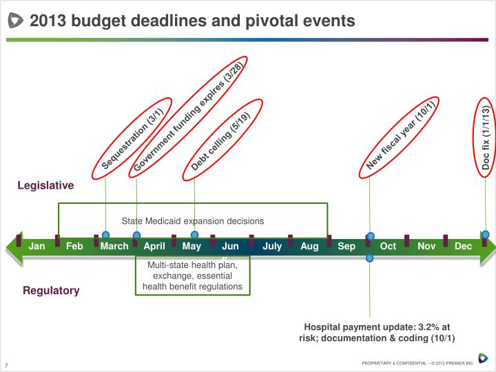 2013 budget deadlines and pivotal events