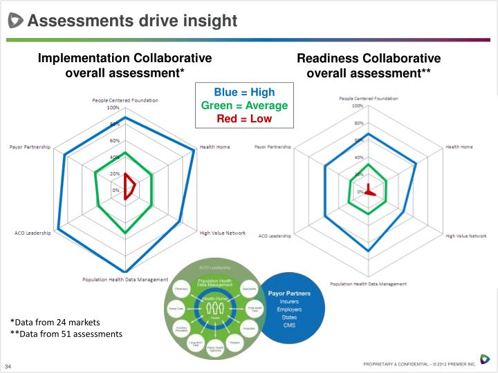 Assessments drive insight