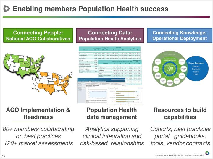 Enabling members Population Health success