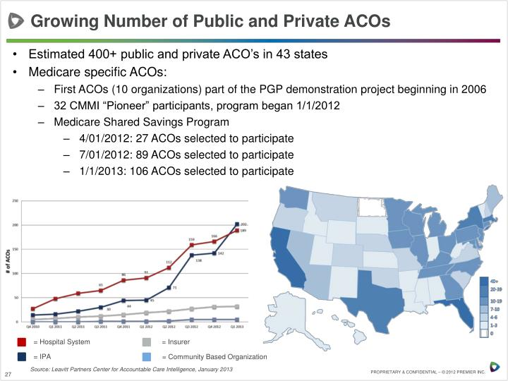 Growing Number of Public and Private ACOs