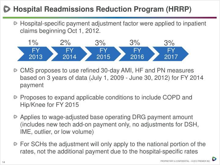 Hospital Readmissions Reduction Program (HRRP)