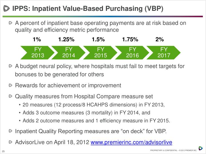 IPPS: Inpatient Value-Based Purchasing (VBP)