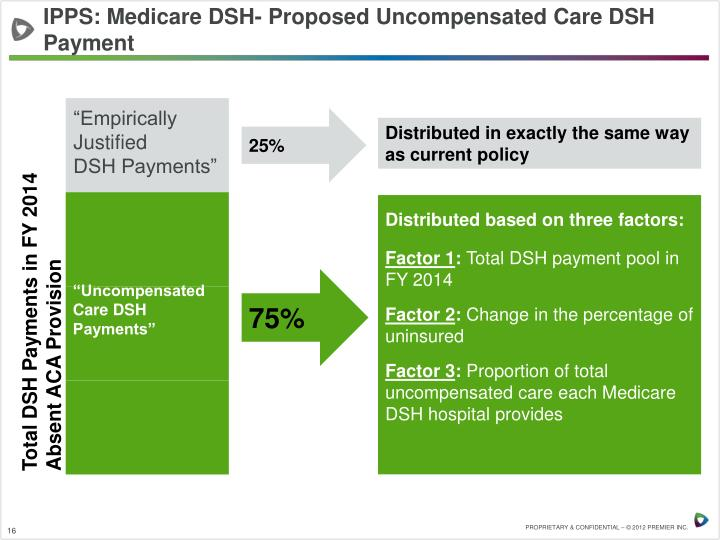 IPPS: Medicare DSH- Proposed Uncompensated Care DSH Payment