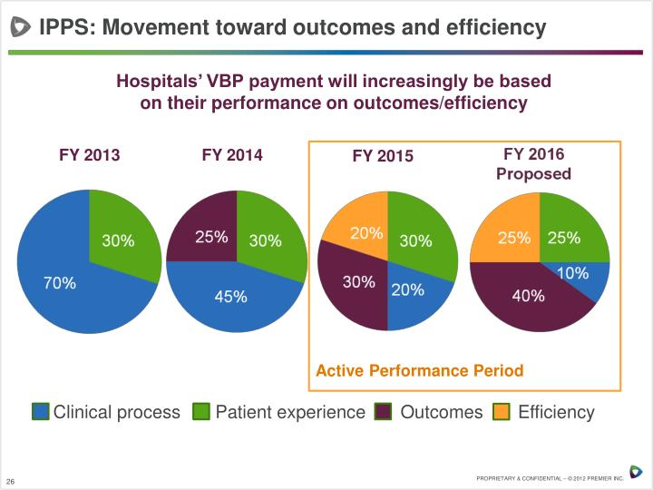 IPPS: Movement toward outcomes and efficiency