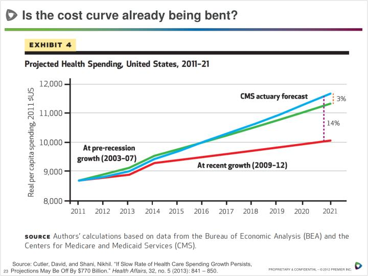 Is the cost curve already being bent?