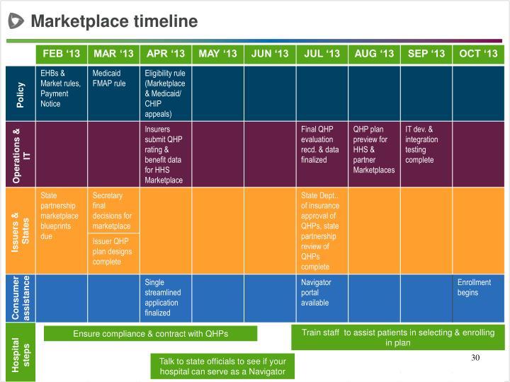 Marketplace timeline