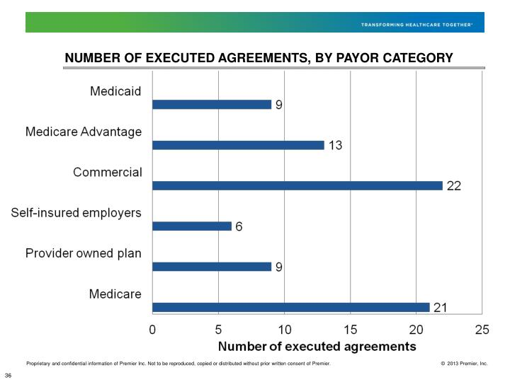 Number of executed agreements, by