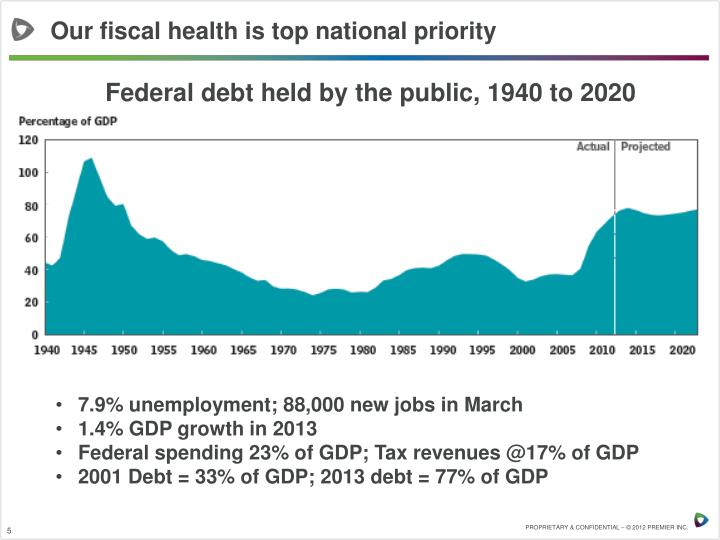 Our fiscal health is top national priority