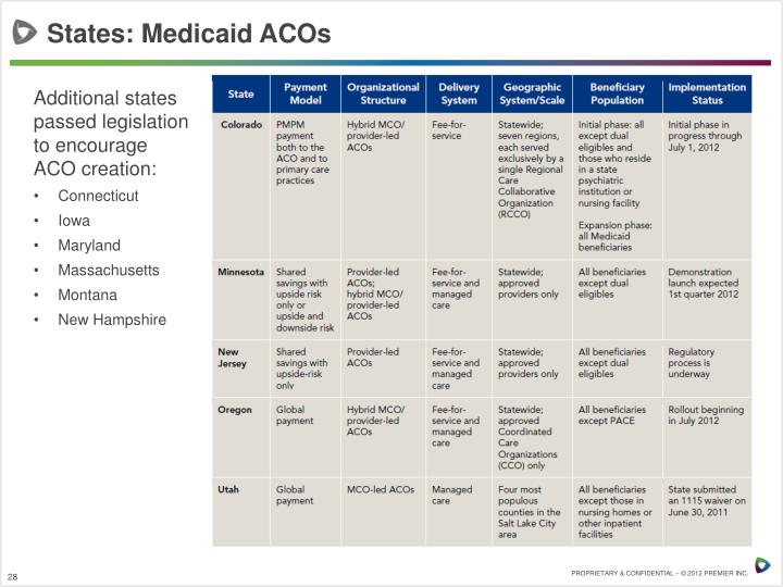 States: Medicaid ACOs