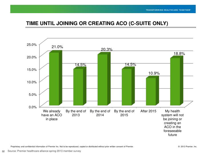 TIME UNTIL JOINING OR CREATING ACO (C-SUITE ONLY