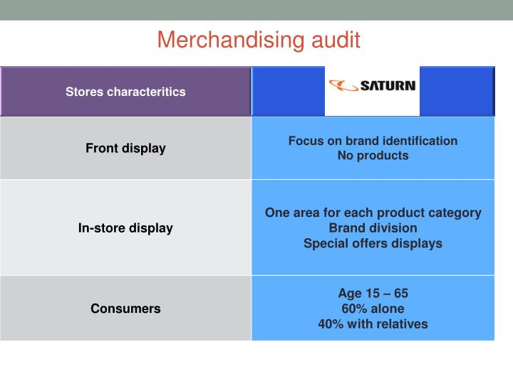 Merchandising audit