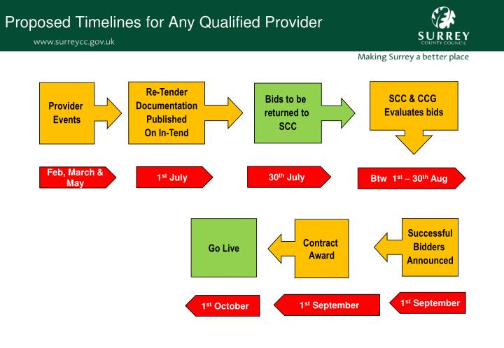 Proposed Timelines for Any Qualified Provider