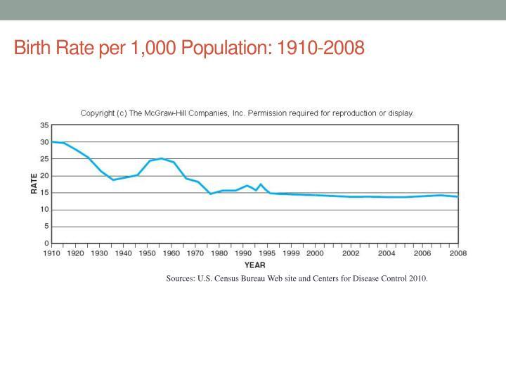 Birth Rate per 1,000 Population: 1910-2008