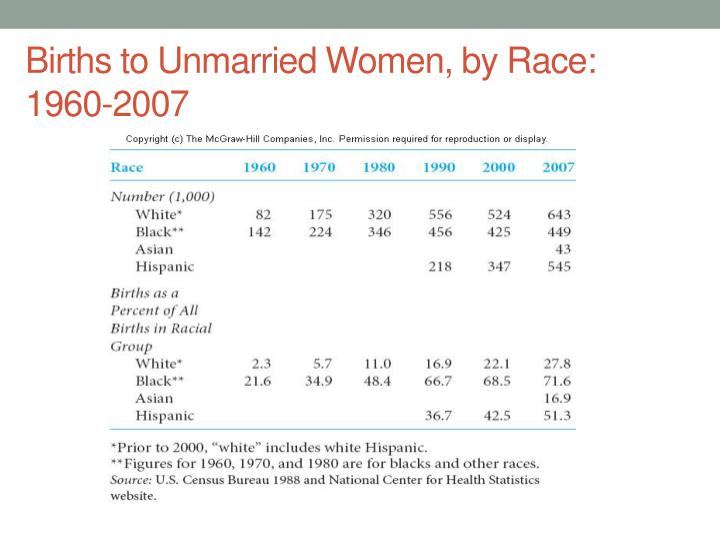 Births to Unmarried Women, by Race: 1960-2007