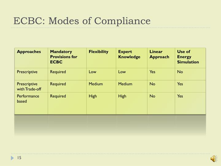 ECBC: Modes of Compliance
