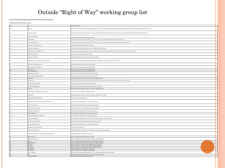 "Outside ""Right of Way"" working group list"