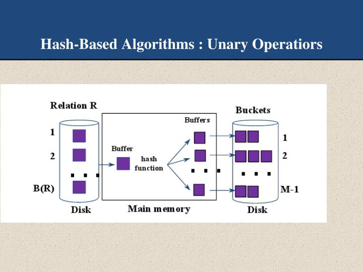 Hash-Based Algorithms : Unary