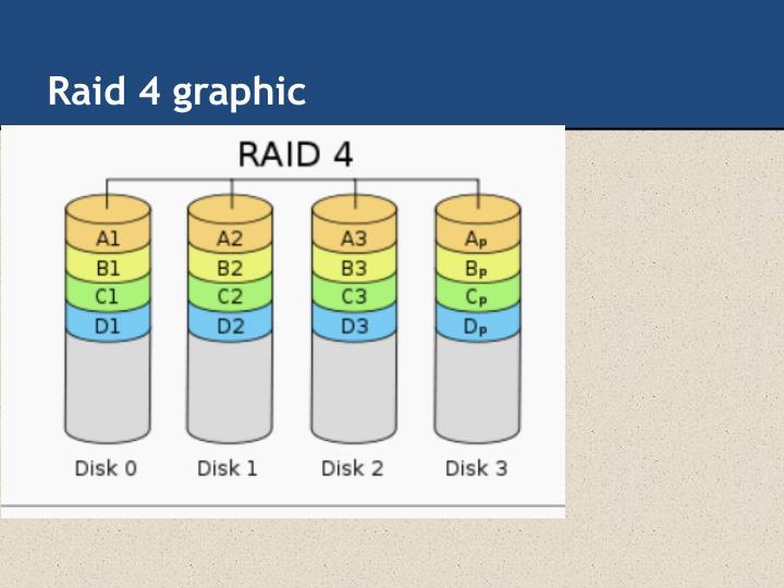Raid 4 graphic