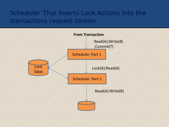 Scheduler That Inserts Lock Actions into the transactions request stream